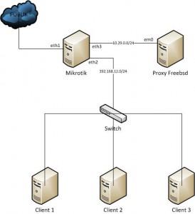 proxy-warnet-topologi